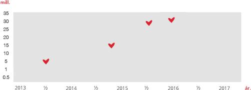 graf 2016